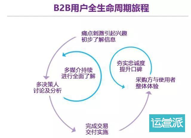 """让营销人员头痛的B2B企业""""规模化""""增长,聊聊几个常用的方法"""