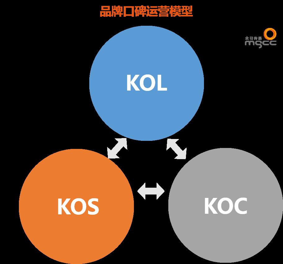 你们为什么非要让KOL和KOC干架?