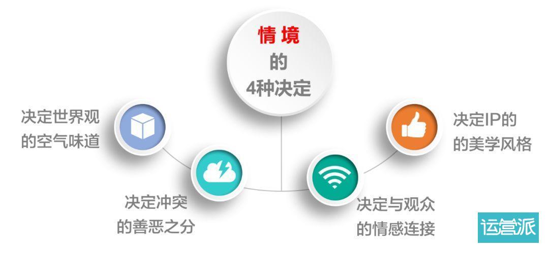 6脉神剑:超级IP的世界观设计方法