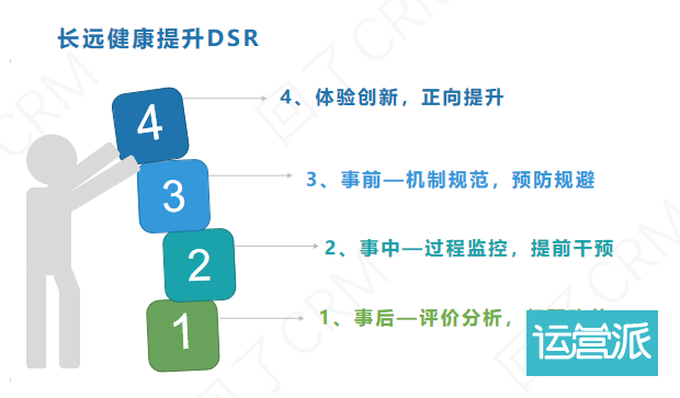 万字干货—提升DSR最全的方法都在这了!