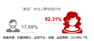 营销数据对决:喜茶VS奈雪の茶