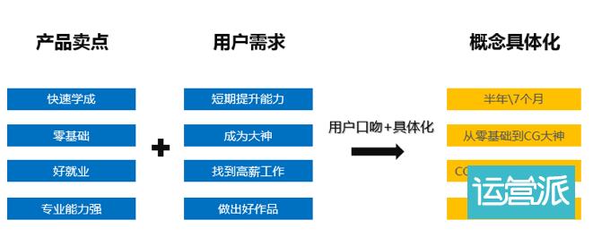 写一条高转化的信息流文案,只需这三步