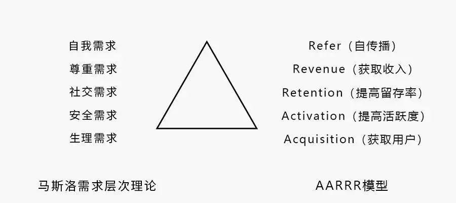 不只有AARRR:关于海盗模型的另一种思考