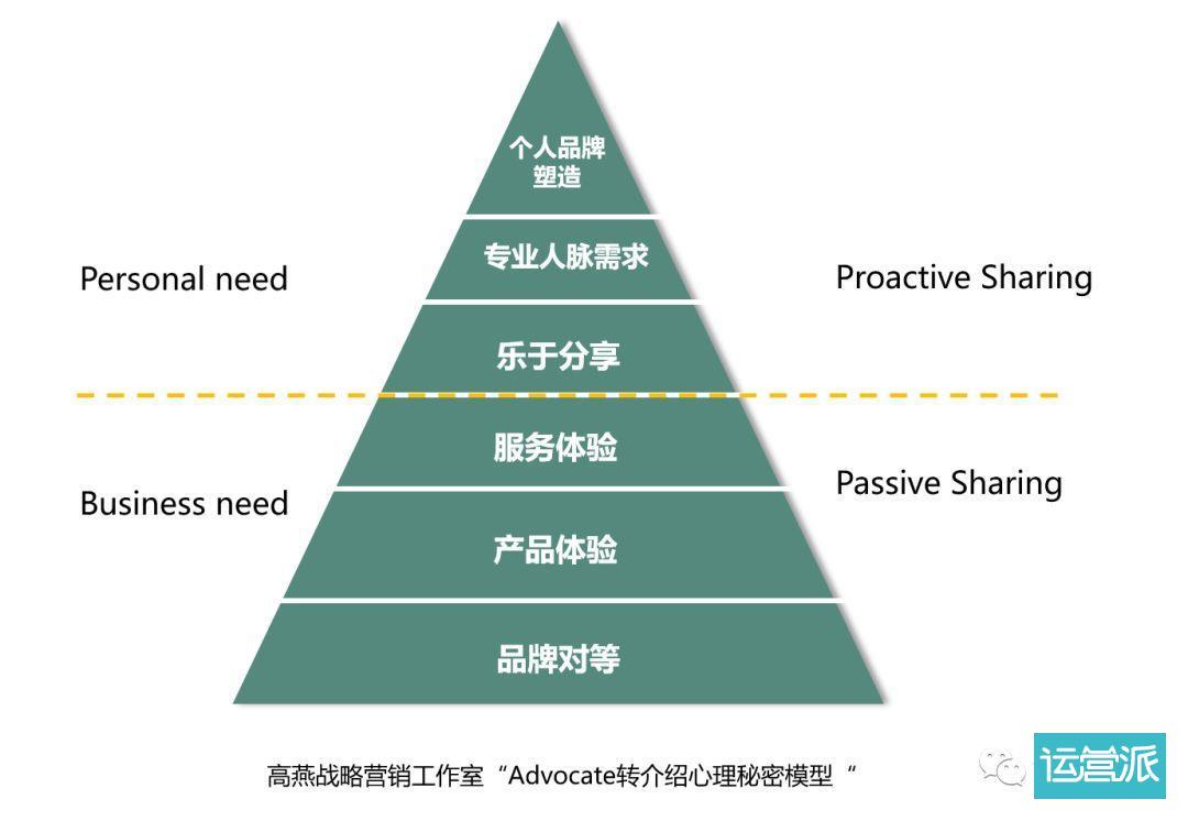 B2B增长难题 | 拓新获客的系统化思考(下篇)