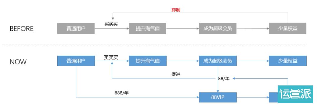 由88VIP切入,浅析用户成长体系