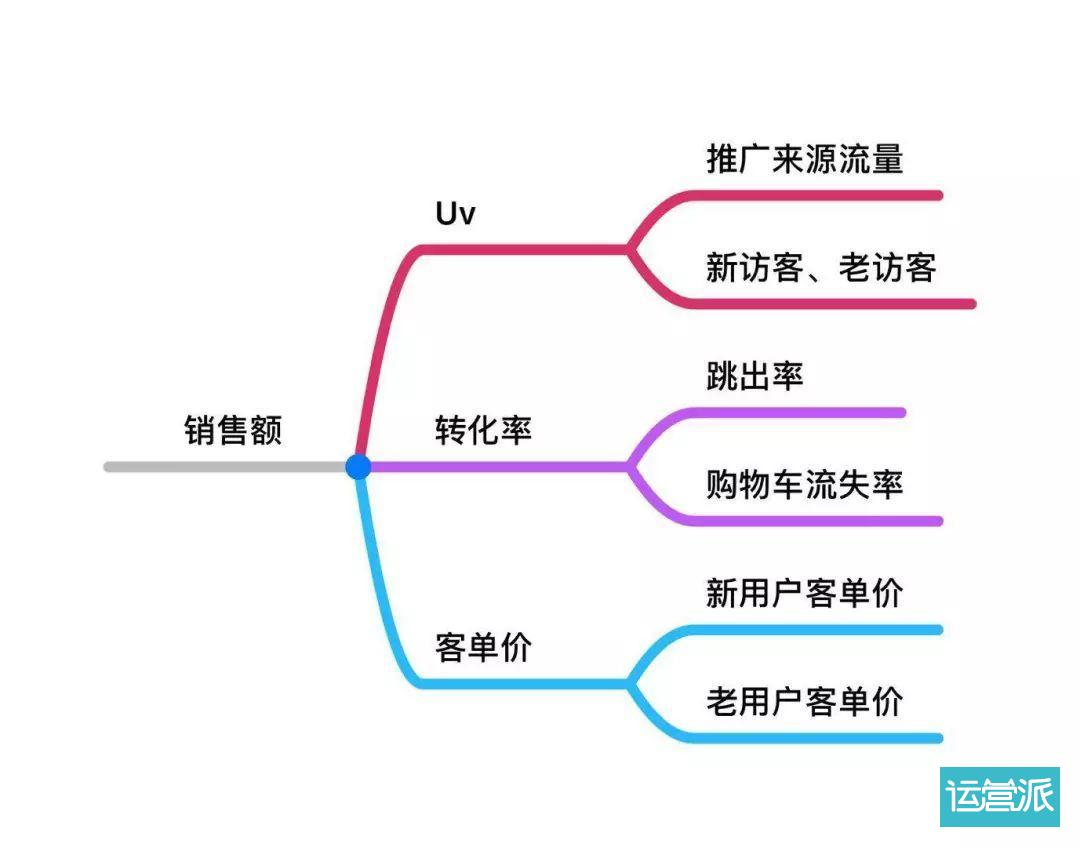 高阶运营必备4大知识体系:战略规划,全渠道运营,品牌营销,数据分析