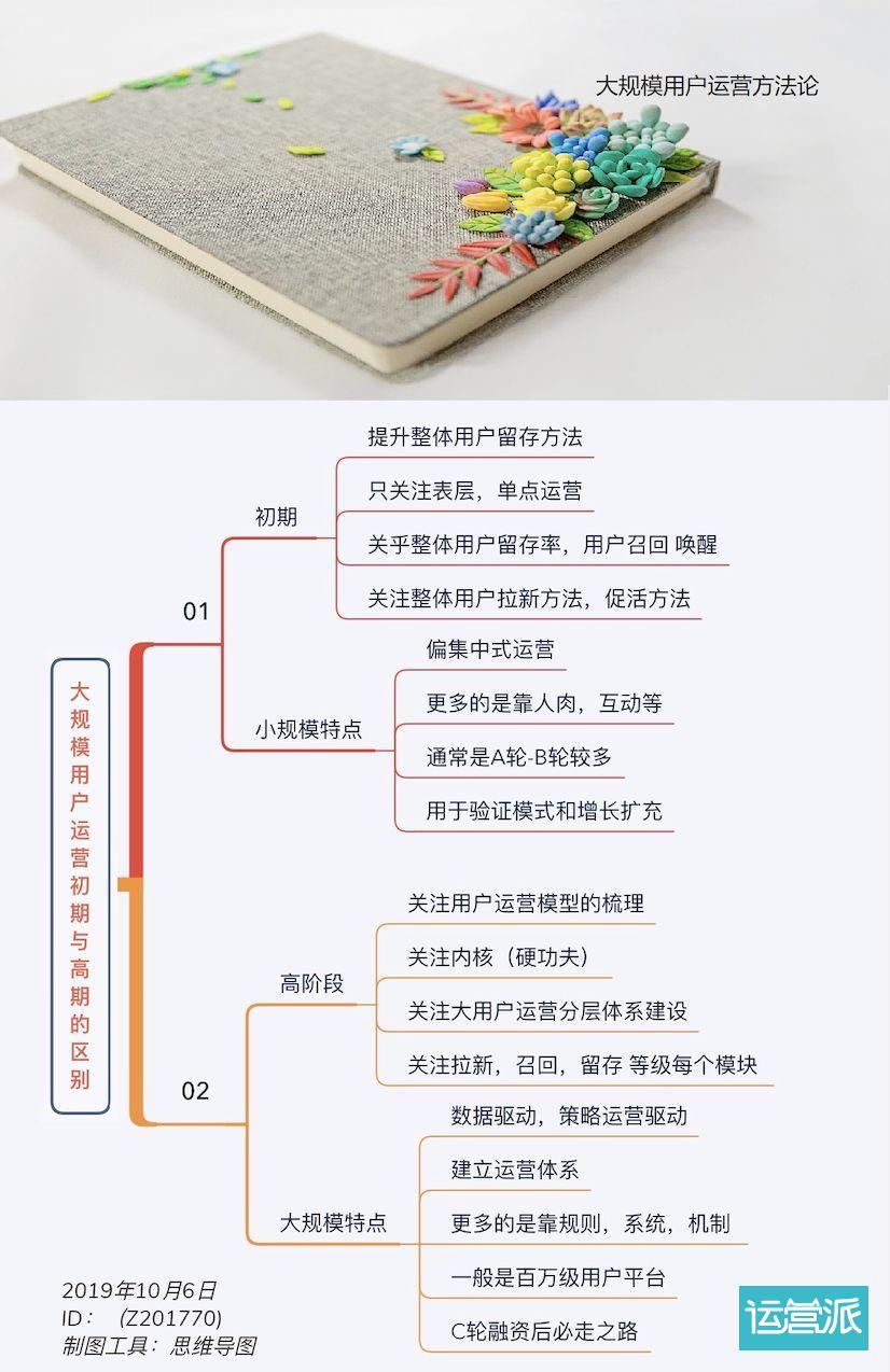 大规模用户运营系统初期建设(连载01)