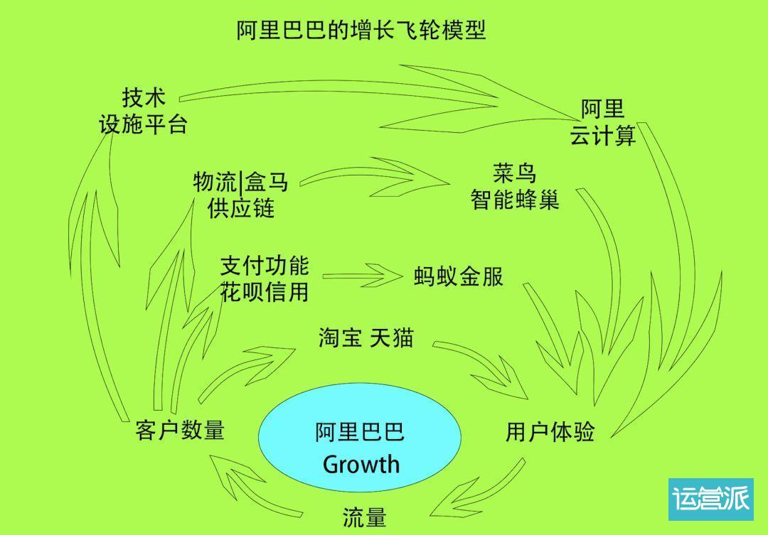 品牌增长飞轮底层模型