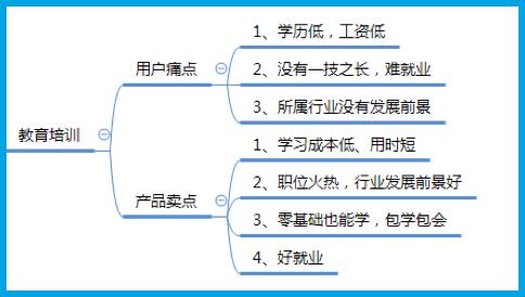 写一条高转化的信息流文案,只需这3步!