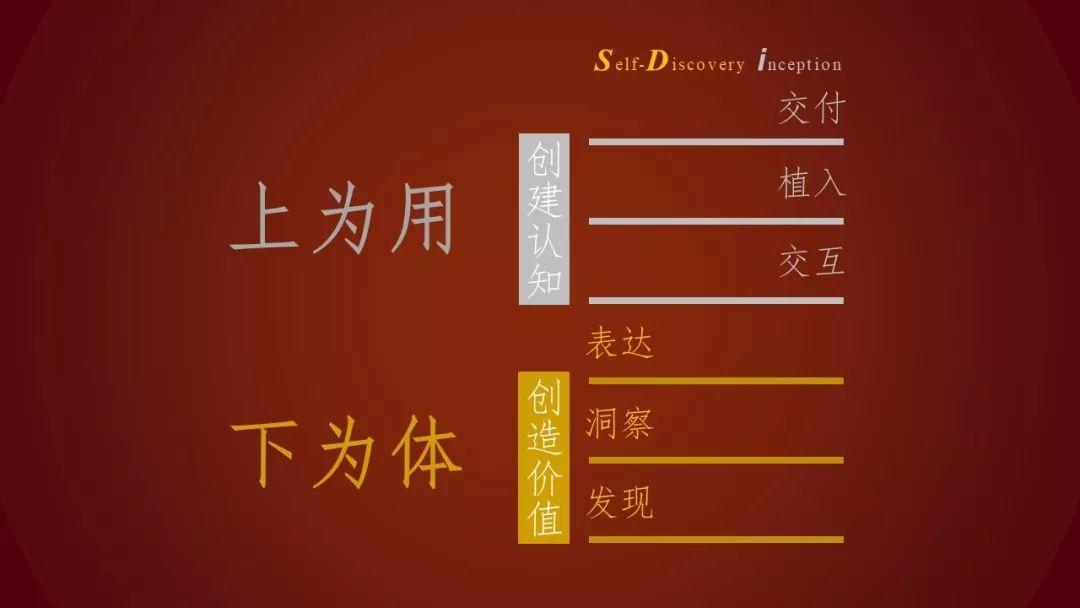 SDi营销口诀(上)