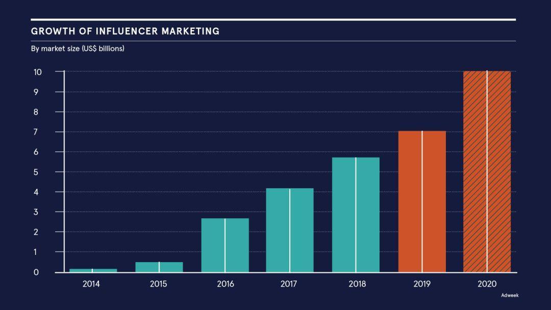 2020,关于网红/带货的10个趋势预测