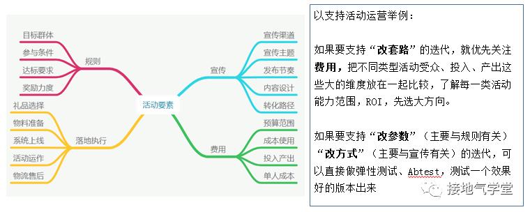 数据分析,如何支持运营迭代