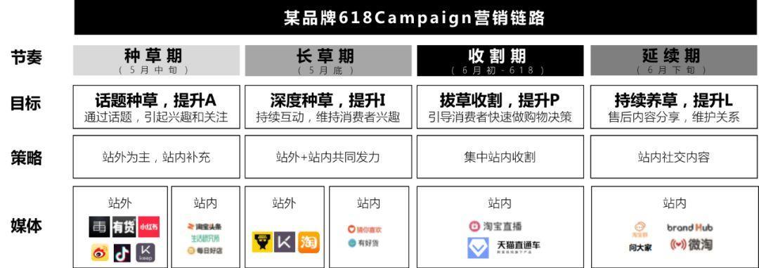 如何做好一个电商Campaign(2.0版)