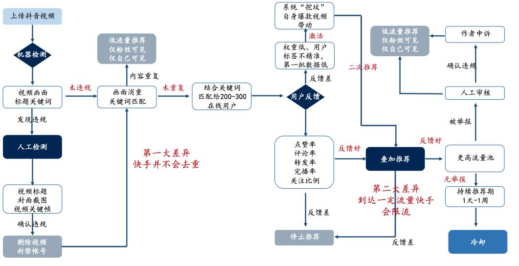 四大直播电商平台从公域到私域流量的运营逻辑