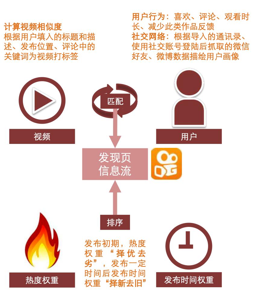 抖音/快手/淘宝/腾讯四大直播平台的流量逻辑