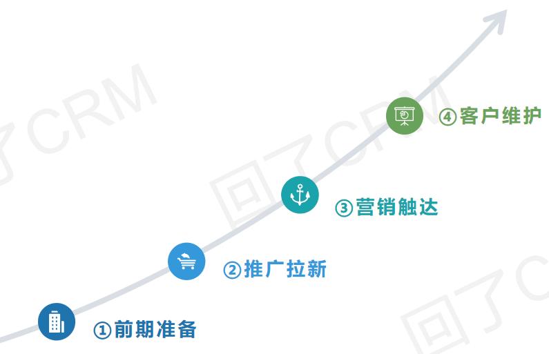 企业微信运营(下):精准服务&营销案例实操