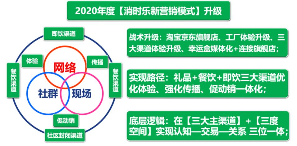 互联网深度分销三链叠加:人链、数字链、社群链