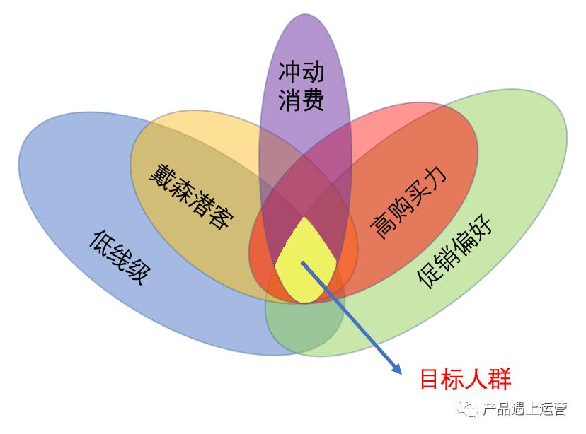 大促揭秘:目标客群与标签体系