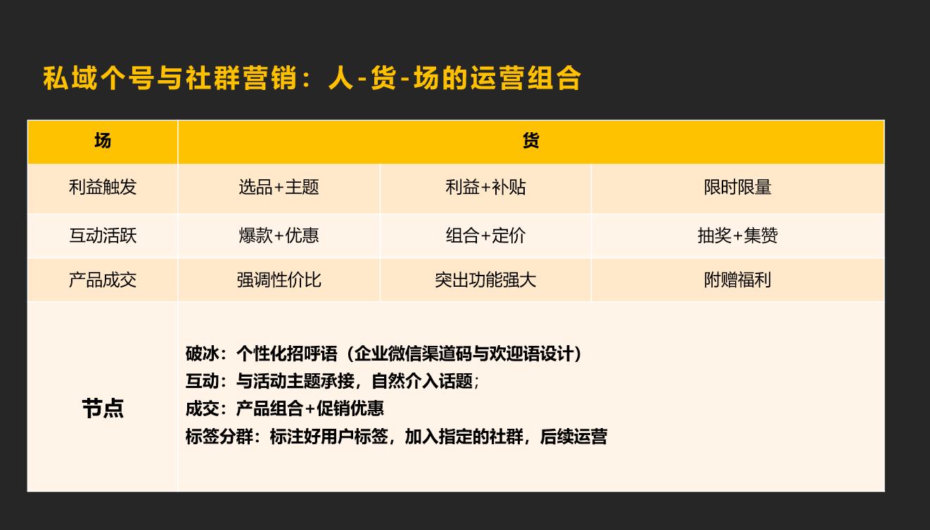 电商运营:备战双十一,企业微信私域获客转化指南插图14