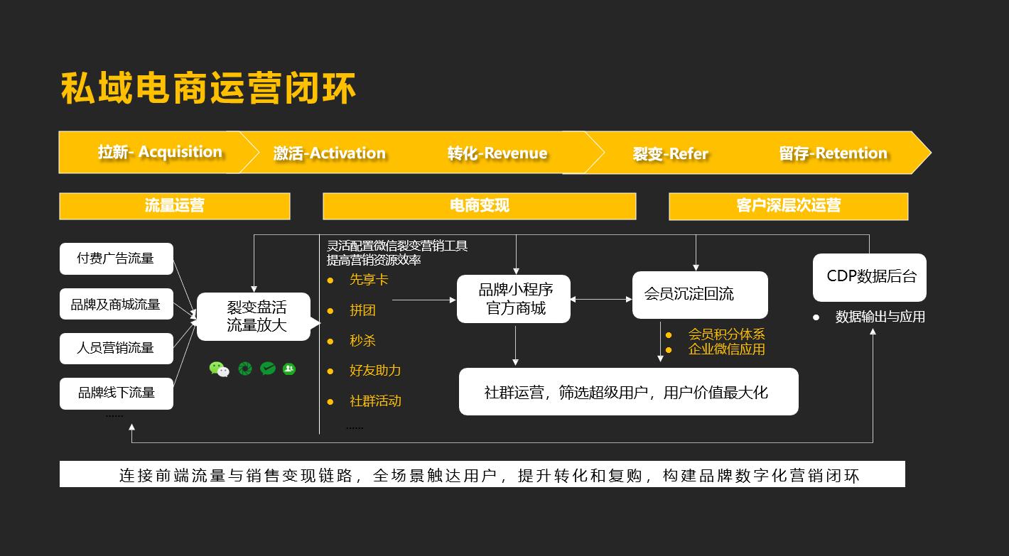 电商运营:备战双十一,企业微信私域获客转化指南插图7