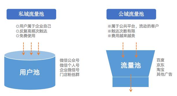 传统门店如何做好企业微信群运营?插图7