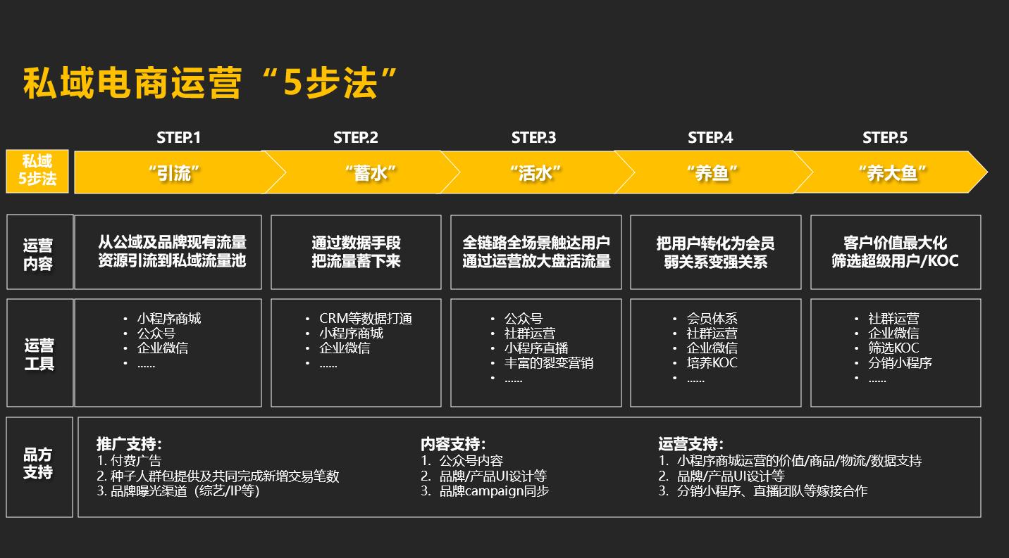 电商运营:备战双十一,企业微信私域获客转化指南插图6