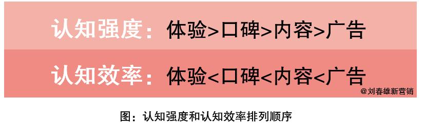 IP是不同于品牌的认知符号