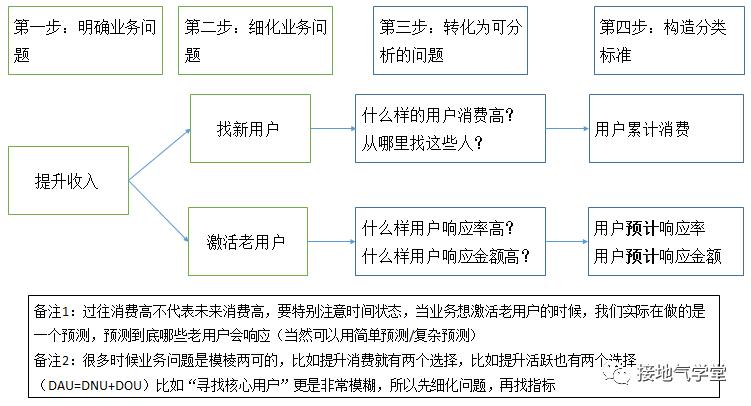 六张图,详解用户群体细分怎么做