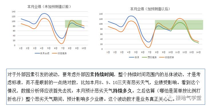 数据分析终极一问:指标波动有多大,才算是大!