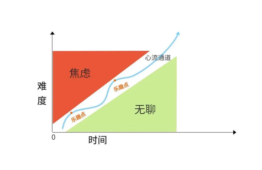 掌握8条动态曲线模型,帮你更好的和这个动态世界相处