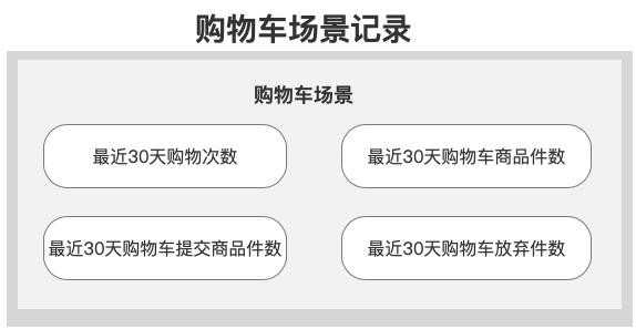 一文弄懂用户画像以及如何召回用户