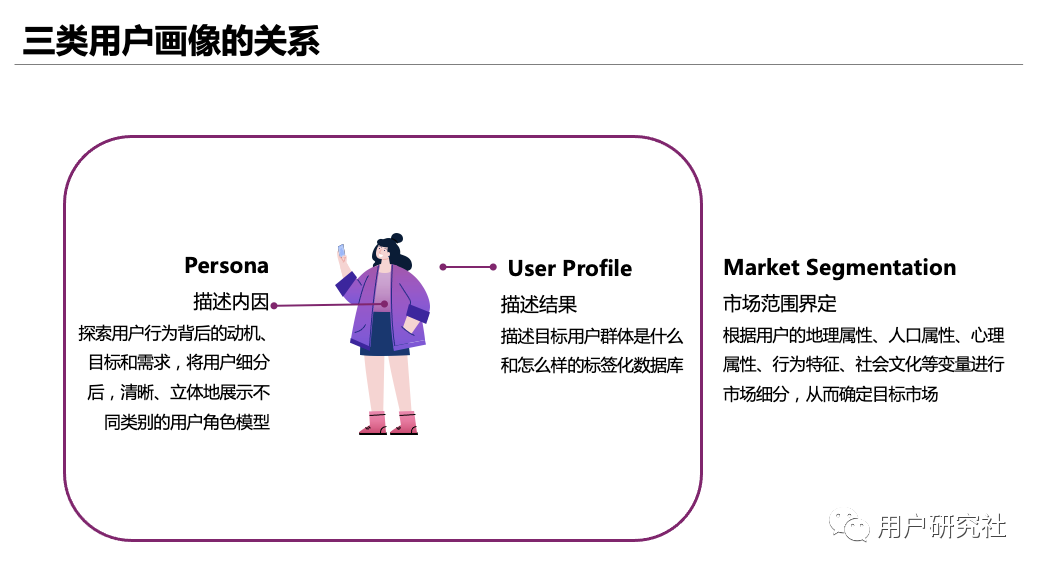用户画像系列 —— 饱和式用户画像