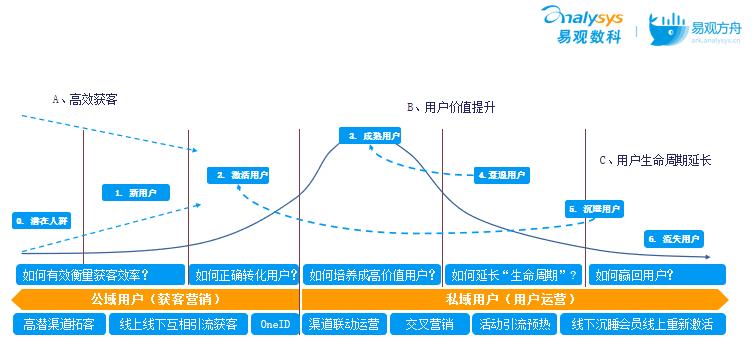 用户生命5阶段,运营方式各不同